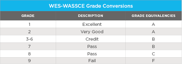 wes-wassce-grade-conversion_1