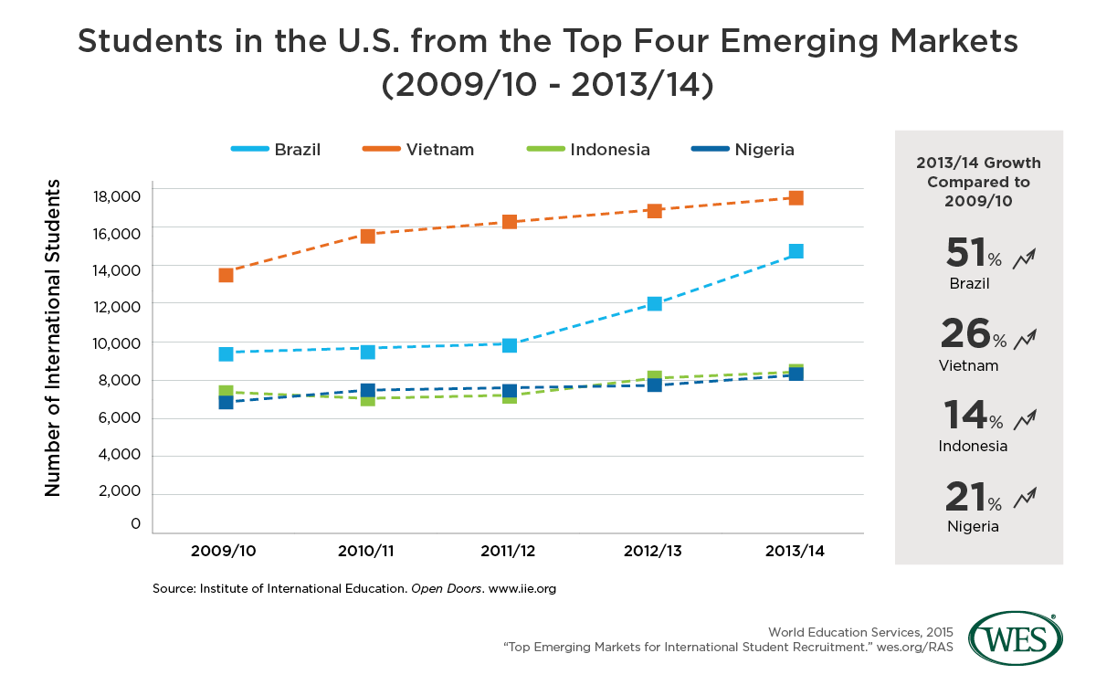 Re-Emerging Emerging Markets