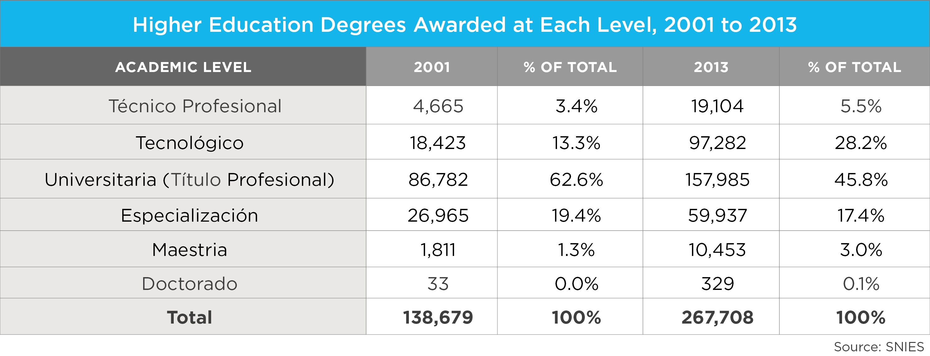 education in wenr higher education degrees awarded level 2001 2013