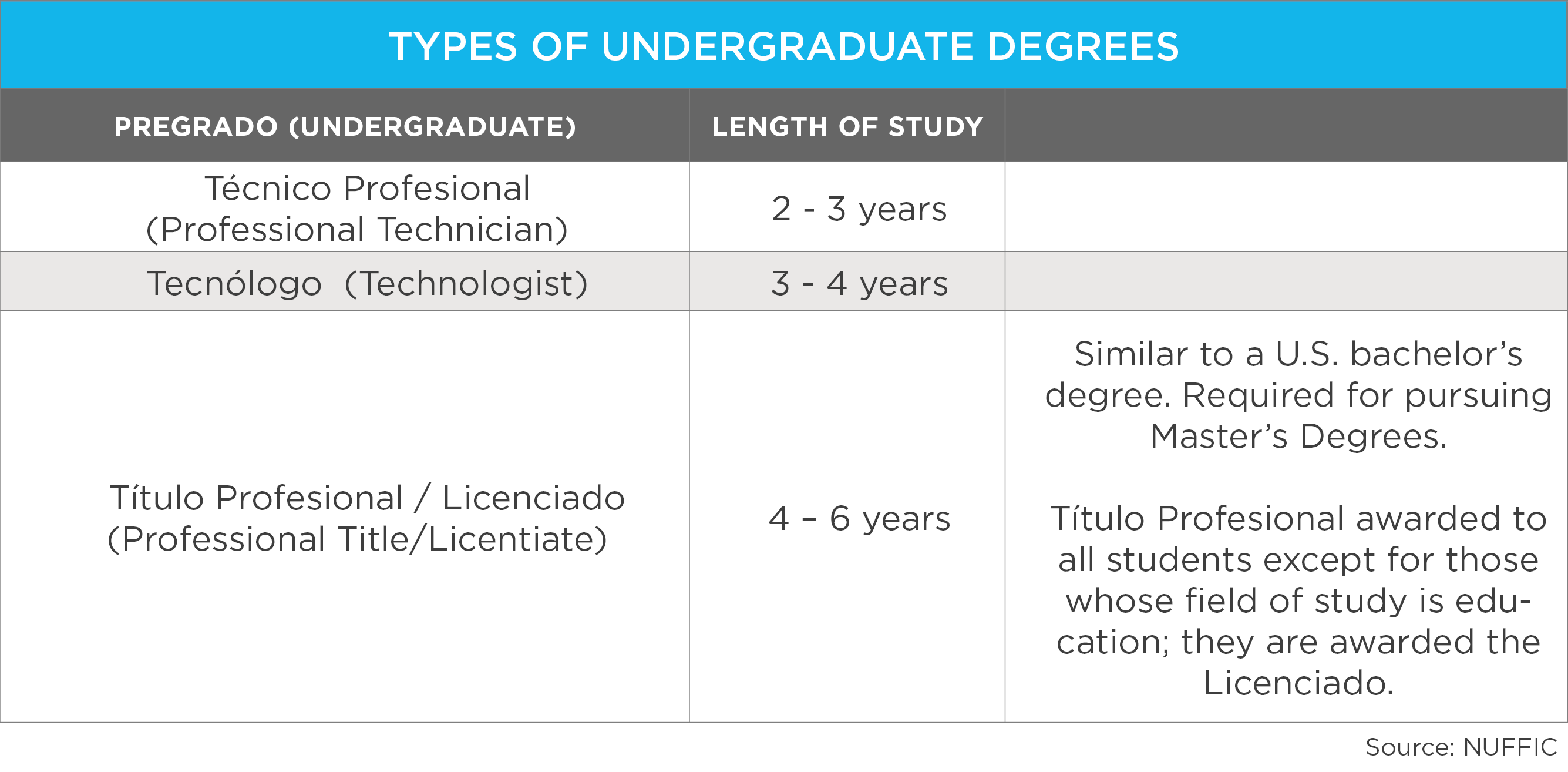 Types-Undergraduate-Degrees-Colombia