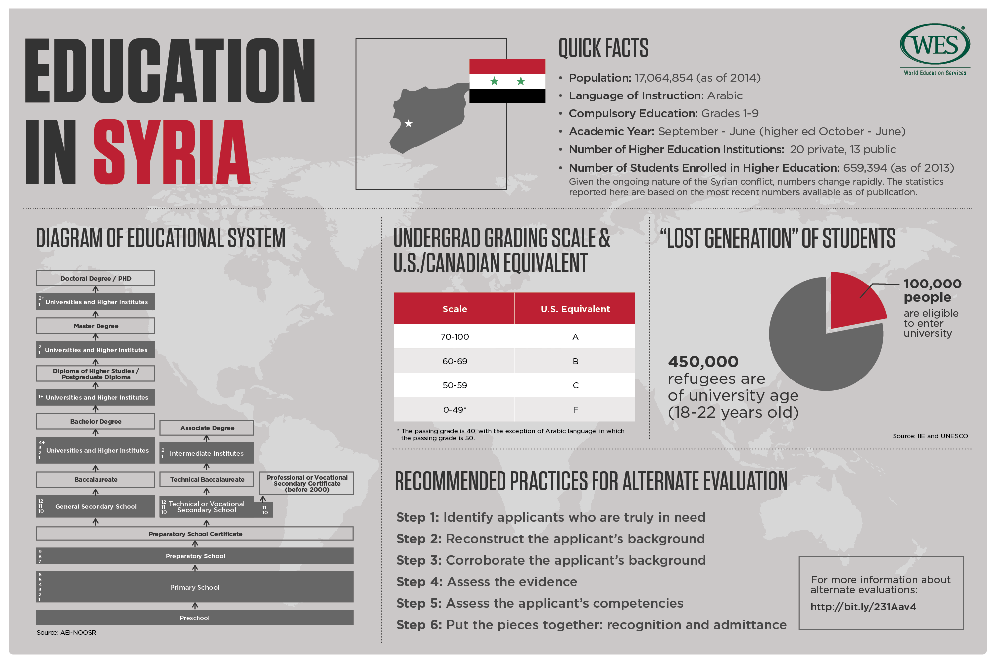 WENR-0416-Country Profile - Syria