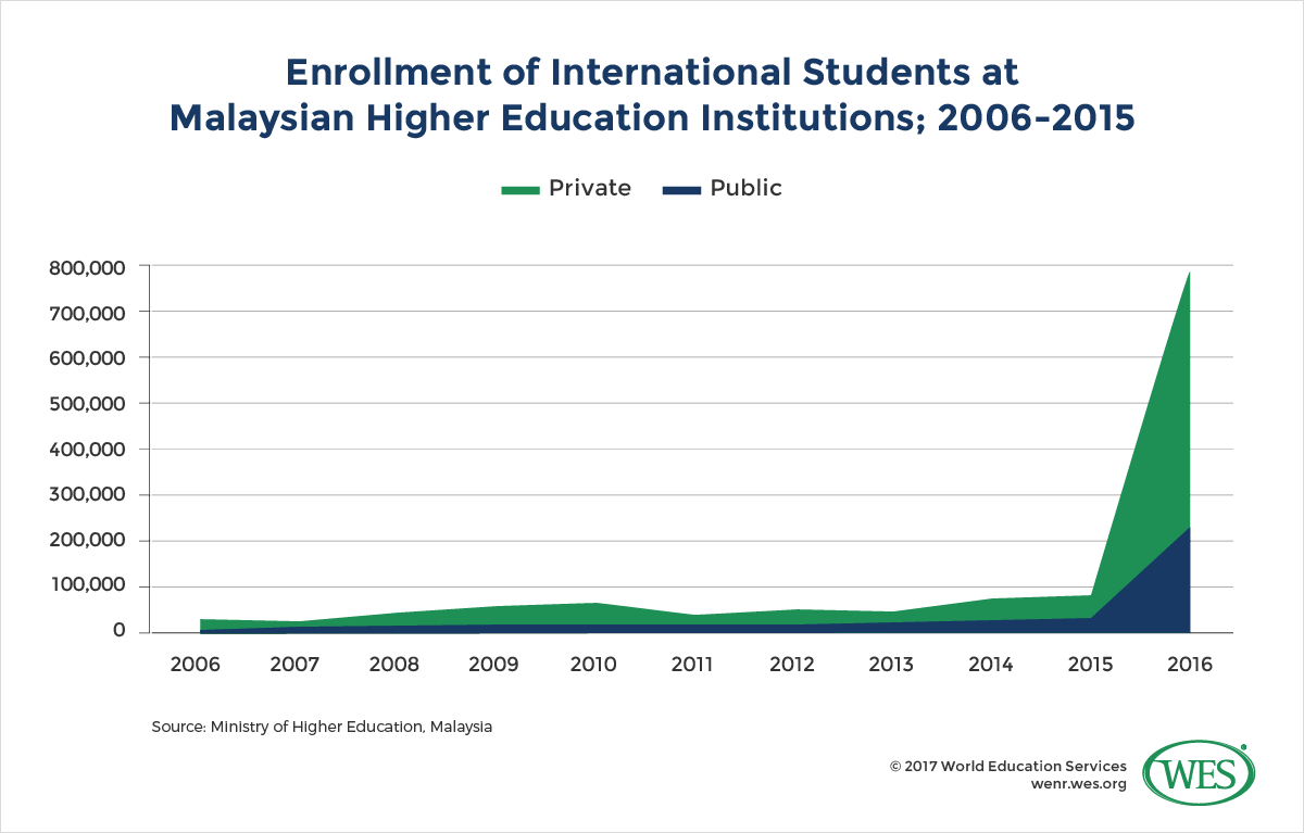 Global student mobility trends focus on japan malaysia taiwan malaysias private higher education act also paved the way for the emergence of a wave of branch campus and joint degree programs in the late 1990s and malvernweather Image collections