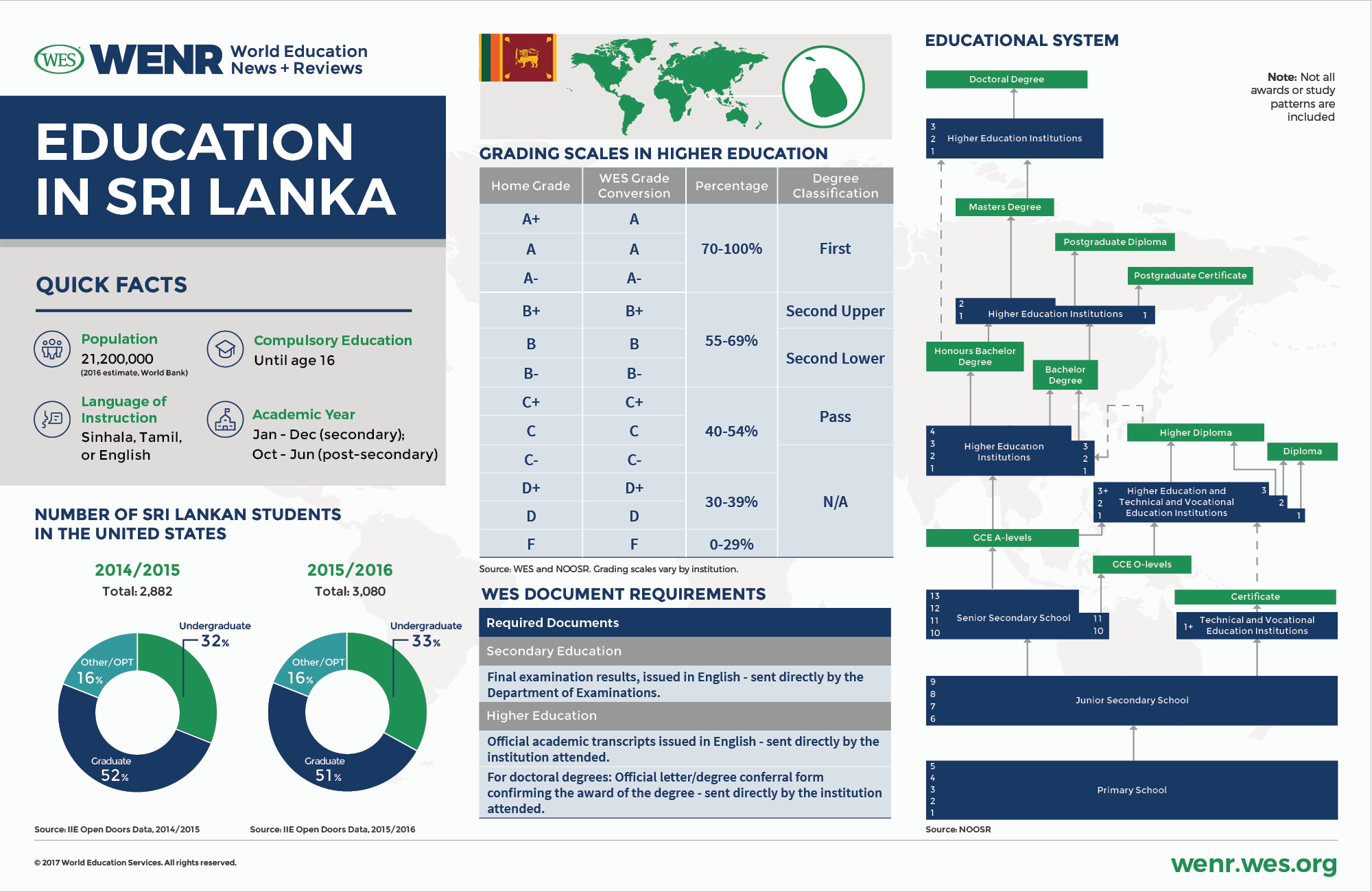 education in sri lanka current trends and qualifications  structure of the education system of sri lanka this article replaces an earlier version by nick clark and has been updated to reflect the most current