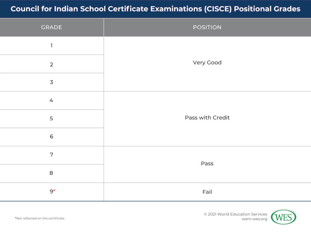 Converting Secondary Grades from India Image 7: Table showing the Council for Indian School Certificate Examinations positional grades
