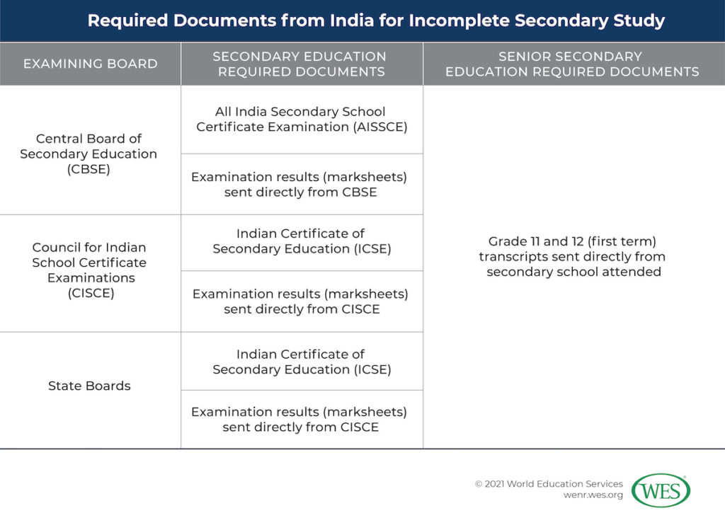 Converting Secondary Grades from India Image 9: Table showing the required documents from India for incomplete secondary study