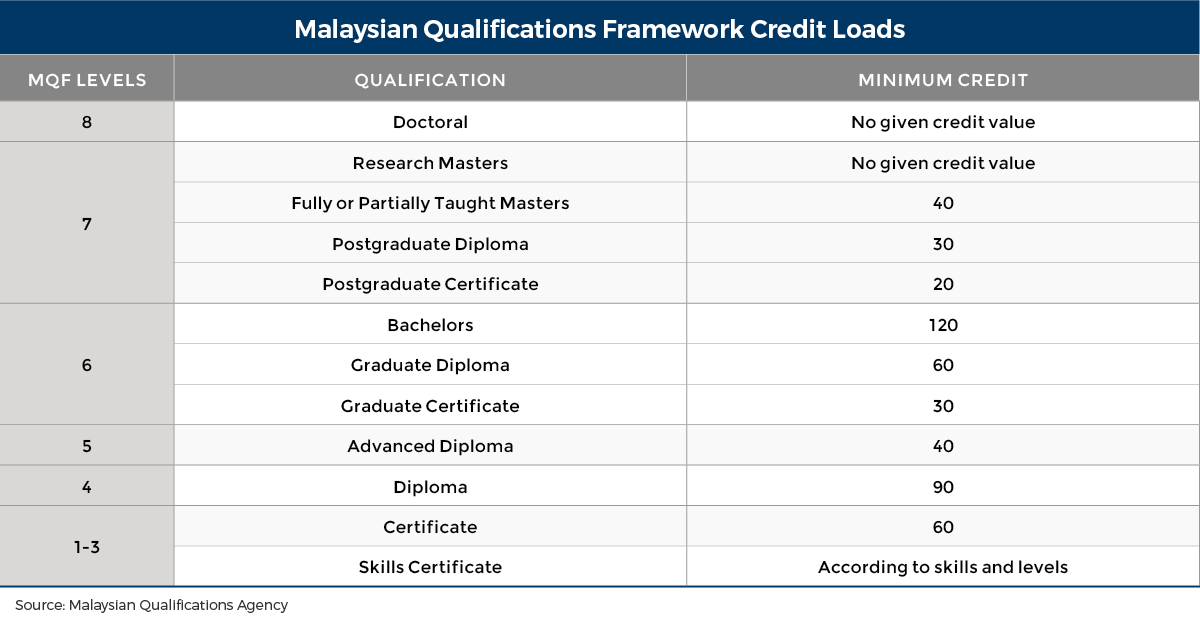 Education in malaysia wenr institution types malvernweather