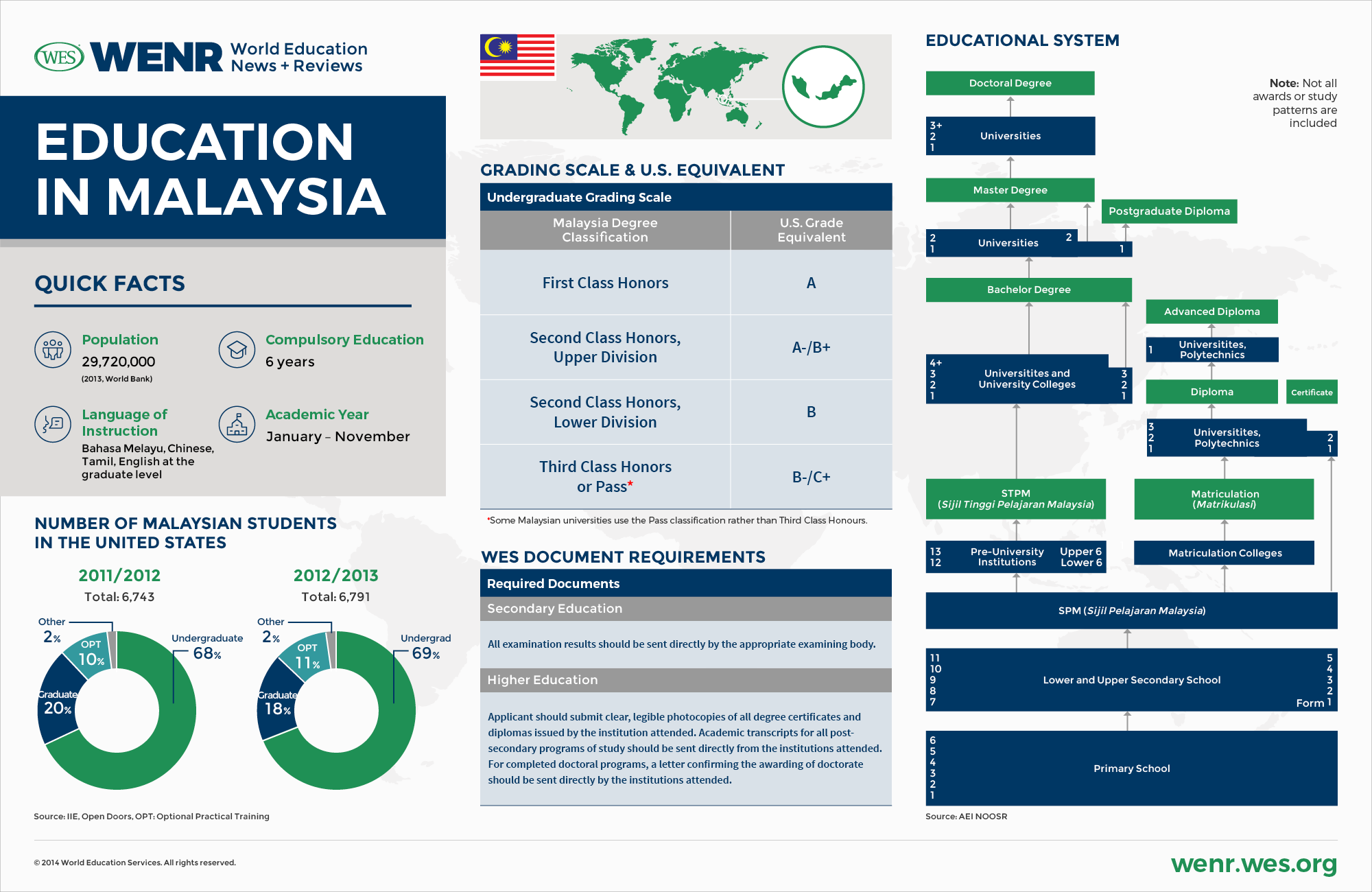 Education in malaysia wenr in this article we offer a guide to the education system of malaysia with insights on the challenges currently facing the system and the reforms that have malvernweather