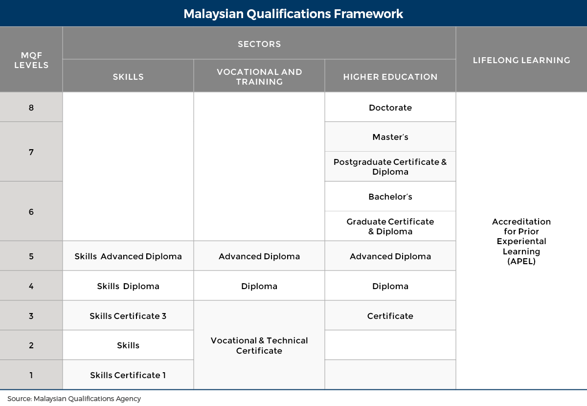 Education in malaysia wenr it was introduced in 2007 and is administered by the malaysian qualifications agency mqa a statutory body under the ministry of higher education mohe malvernweather