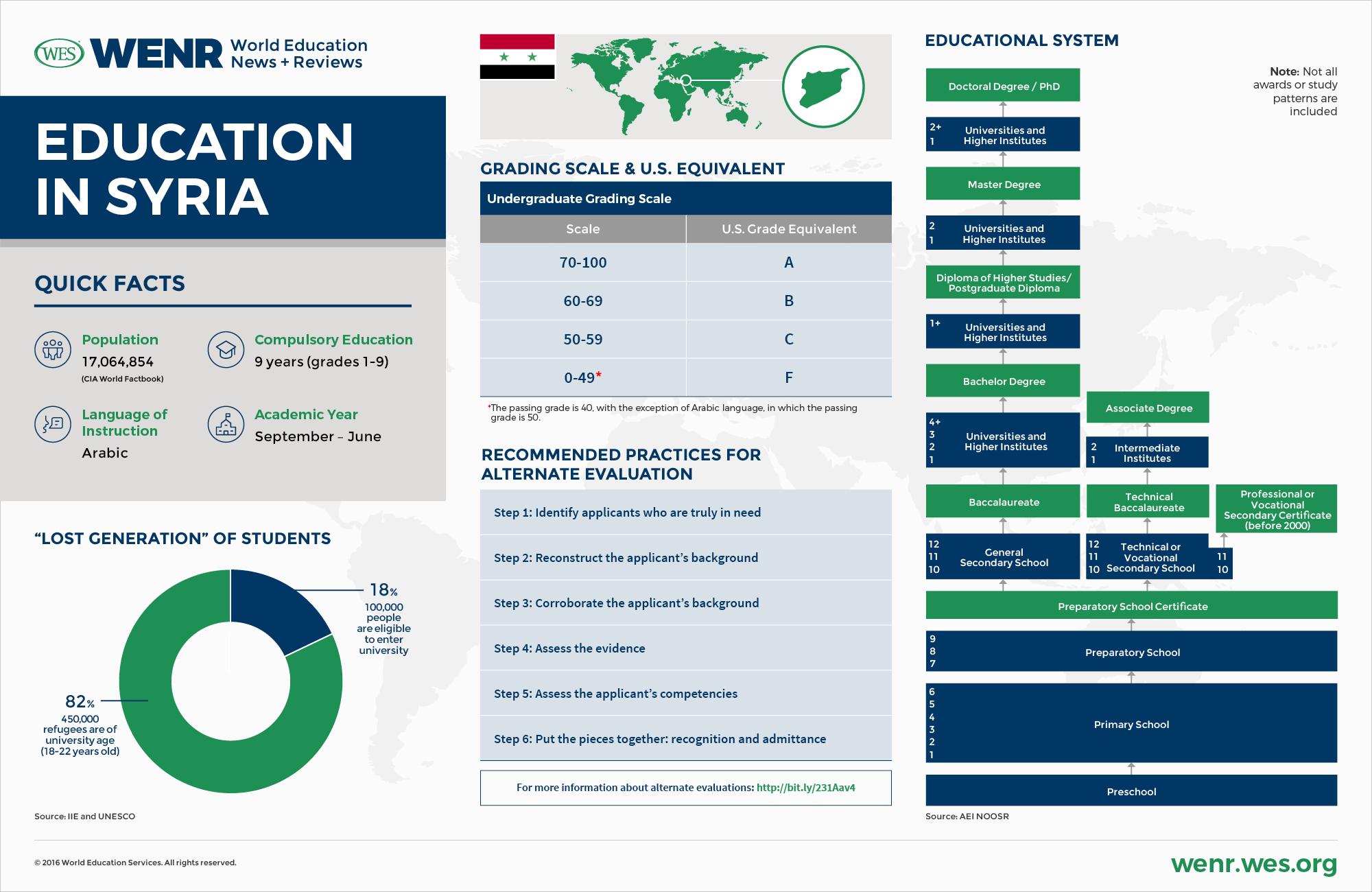 Education in Syria - WENR