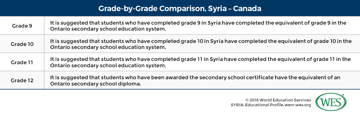 Education in syria wenr this file of sample documents pdf shows the following set of annotated credentials from the syrian education system yelopaper Images