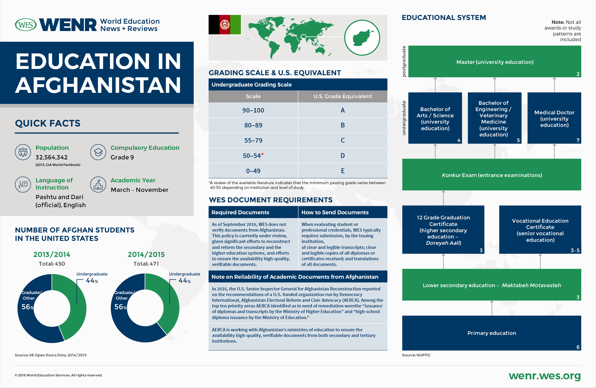 Education in Afghanistan - WENR