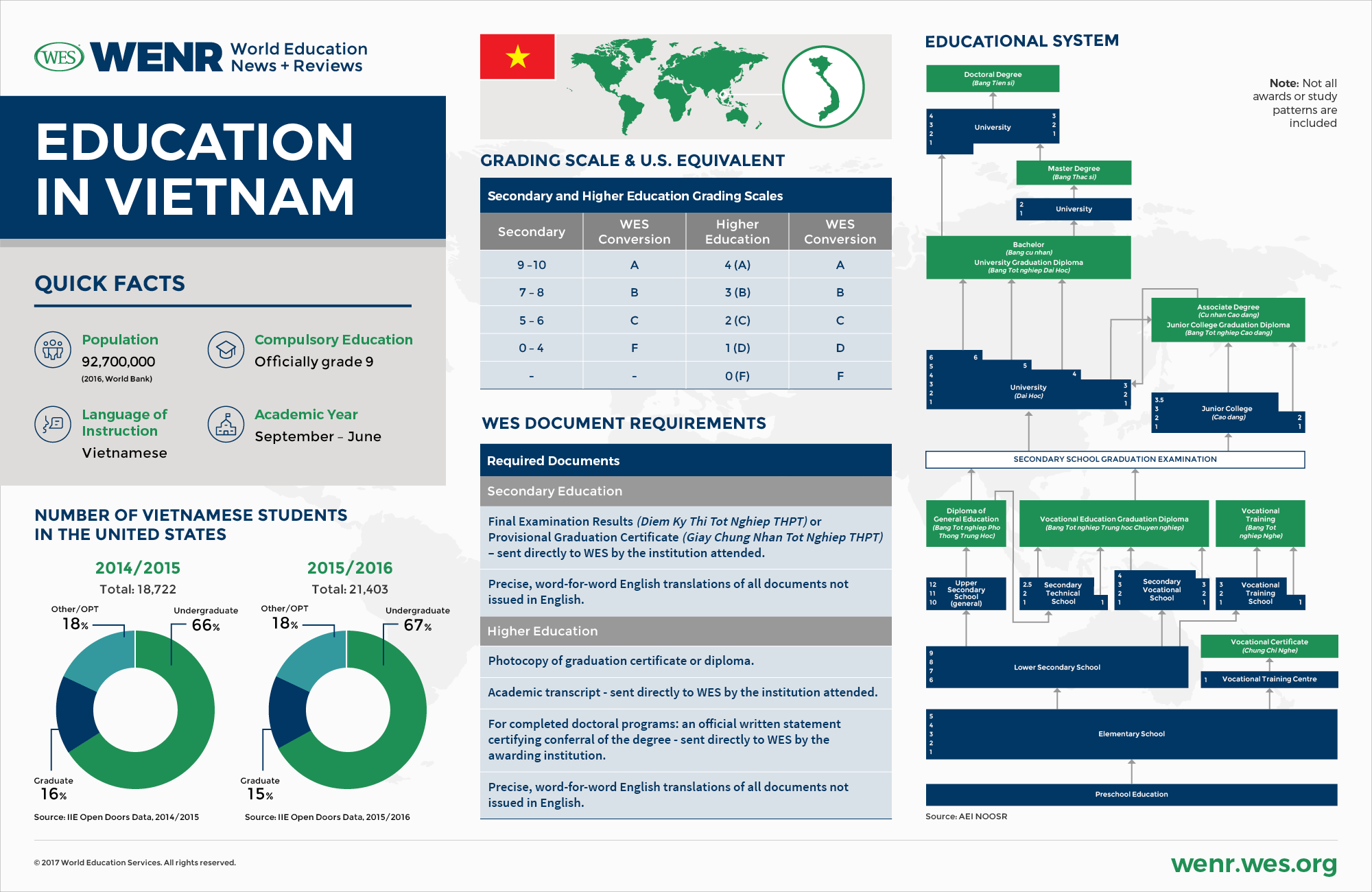 Education in Vietnam - Current Trends and Qualifications