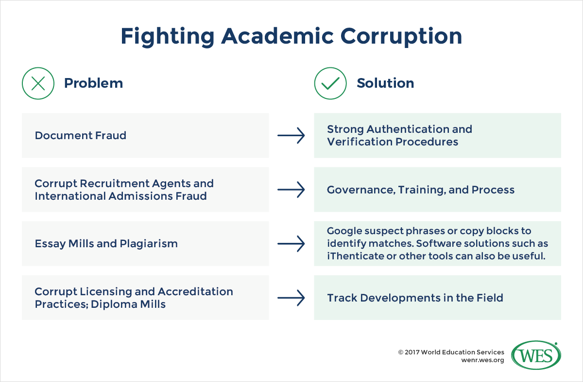 Academic Fraud, Corruption, and Implications for Credential