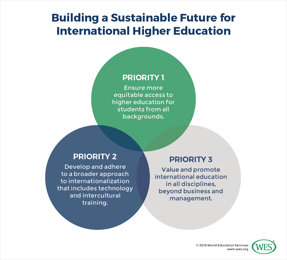 Sustainable Development Goals: a New Framework for the Future of International Higher Education?