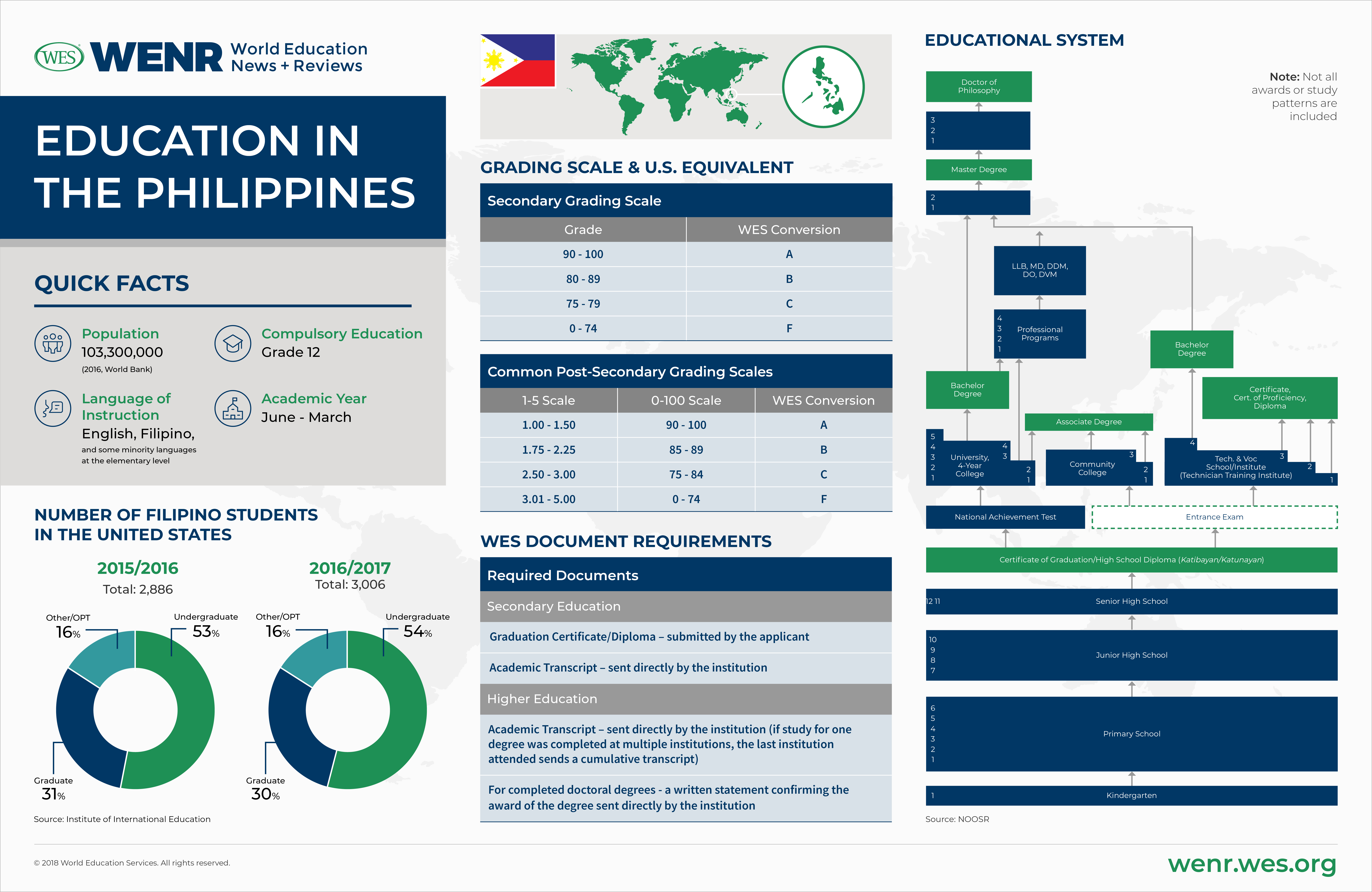 Education in the Philippines Infographic: Fast facts on the Philippine's educational system and international student mobility