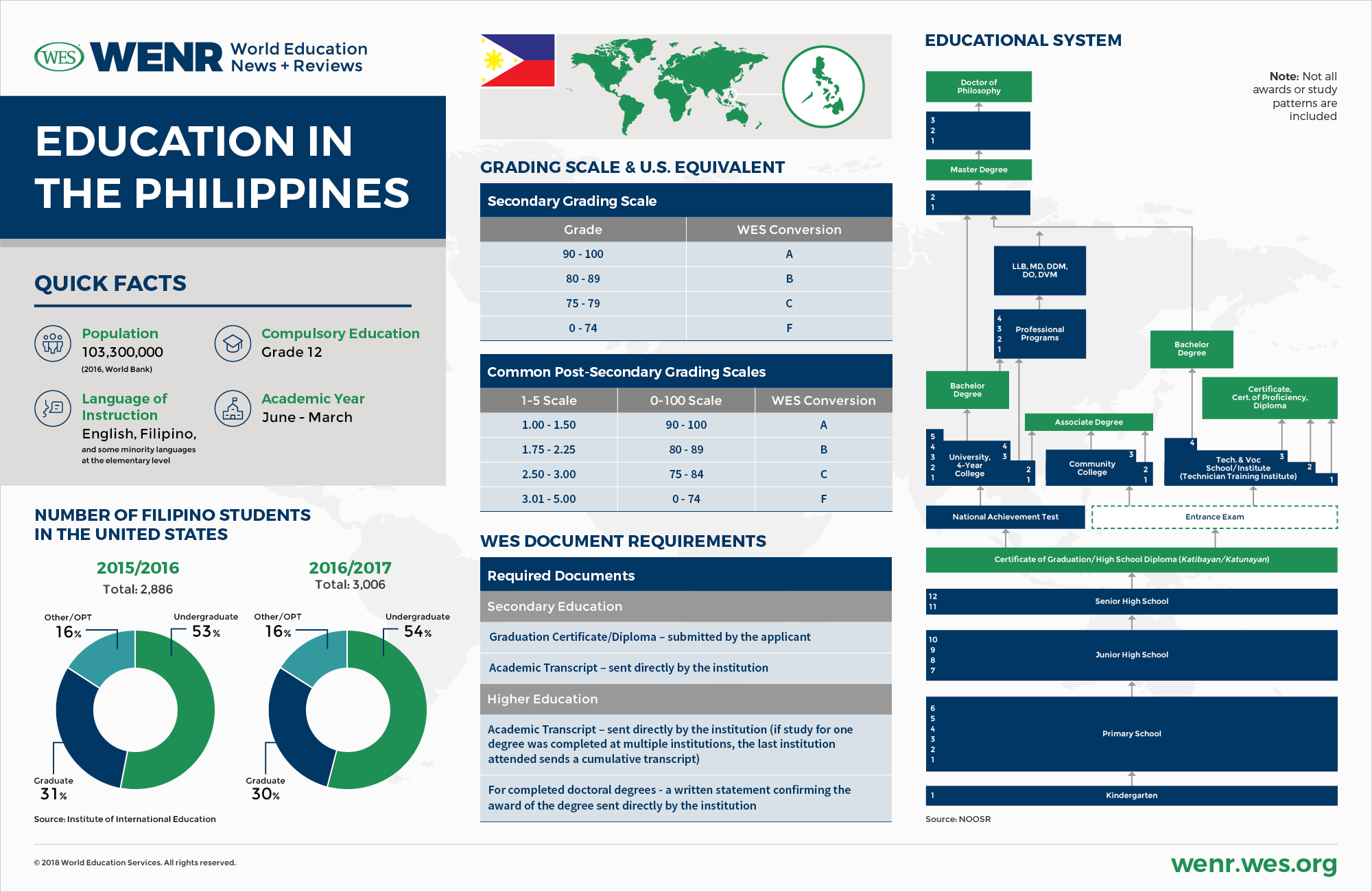 Education In The Philippines  Wenr This Education Profile Describes Recent Trends In Philippine Education And  Student Mobility And Provides An Overview Of The Structure Of The Education