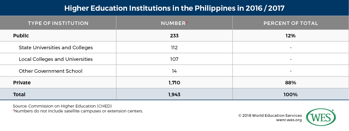 Education in the Philippines - WENR