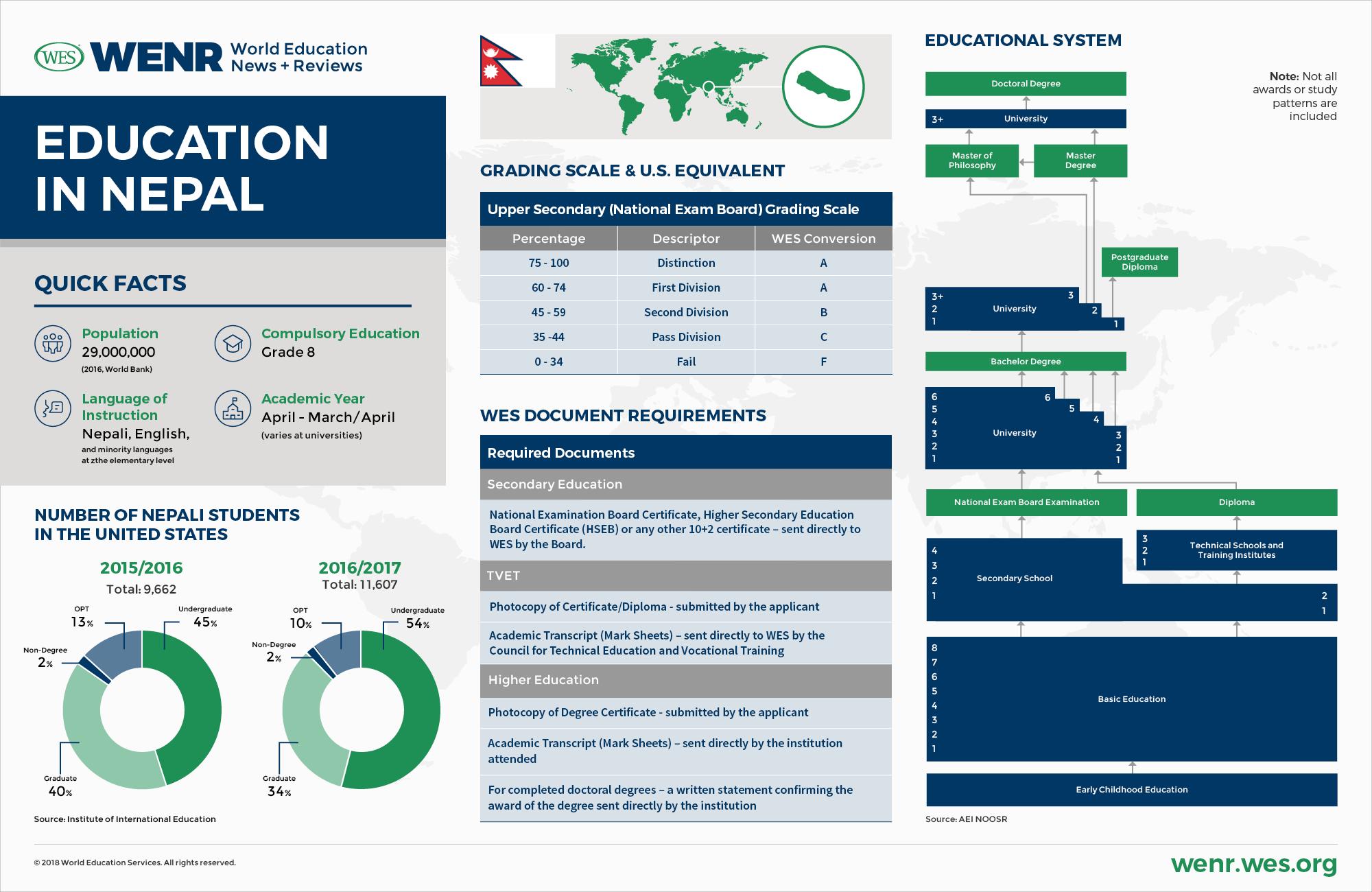interim progress report on your academic career