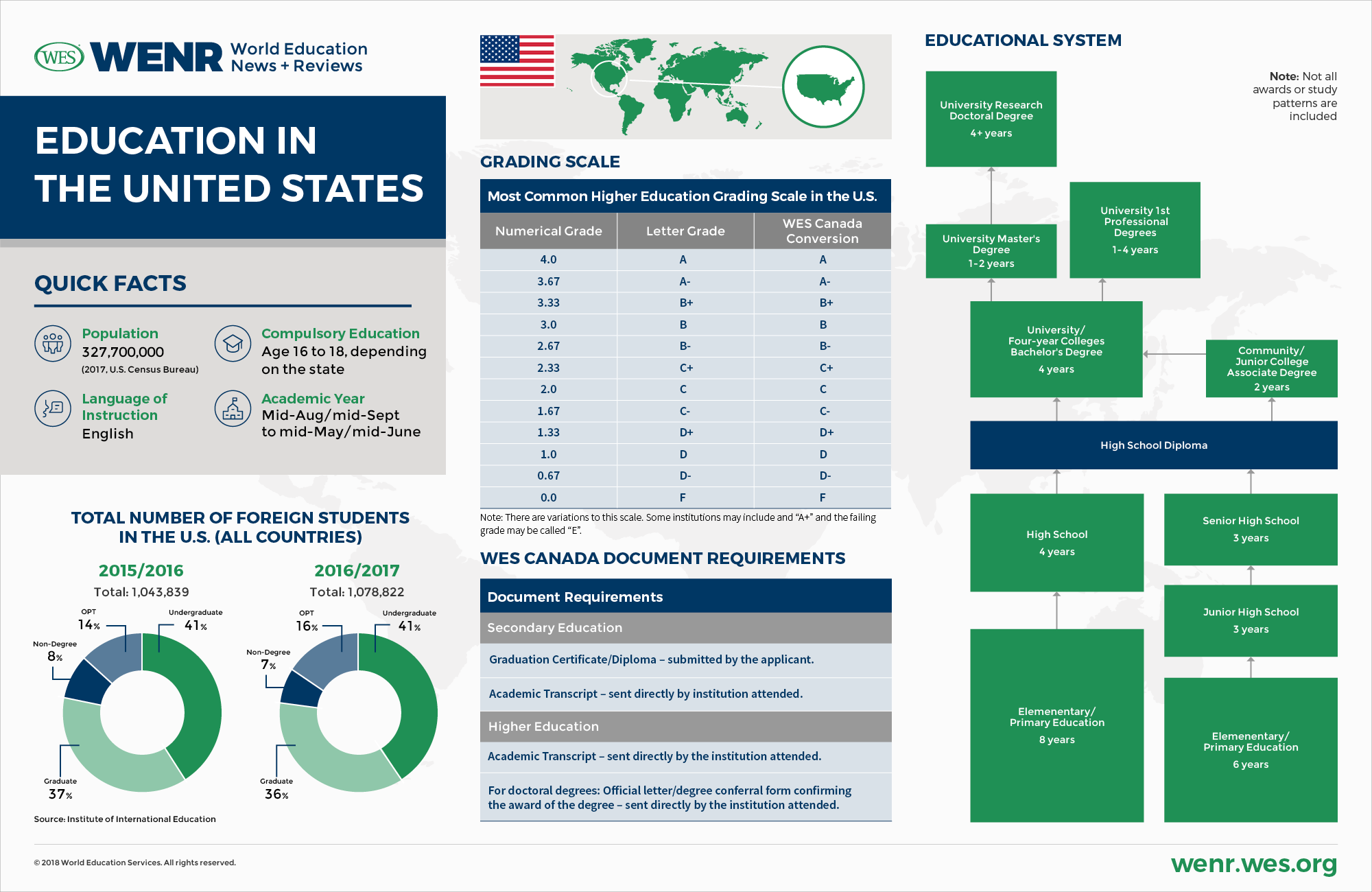 Infographic Trends In Special Education >> Education In The United States Of America