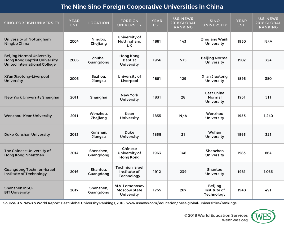 Transnational Education Sino Foreign Cooperative Universities In China