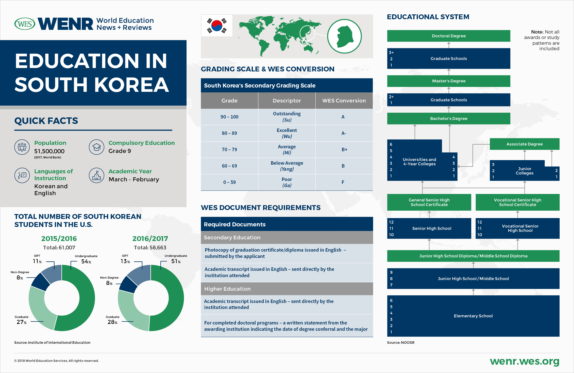 Free Market For Education Economists >> Education In South Korea