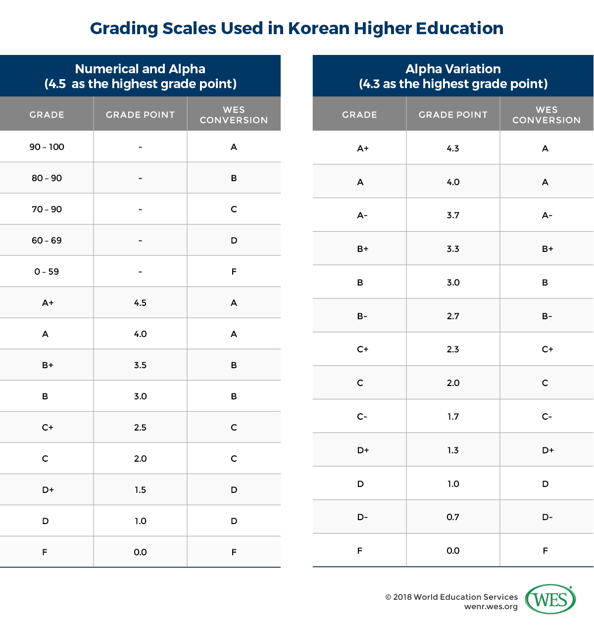 Education in South Korea