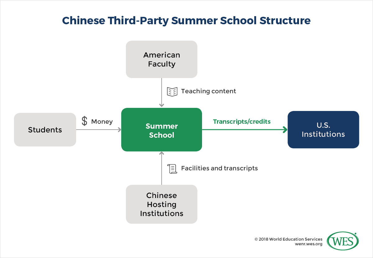 Education Department Sees Rise In >> The Rise Of International Summer Schools In China