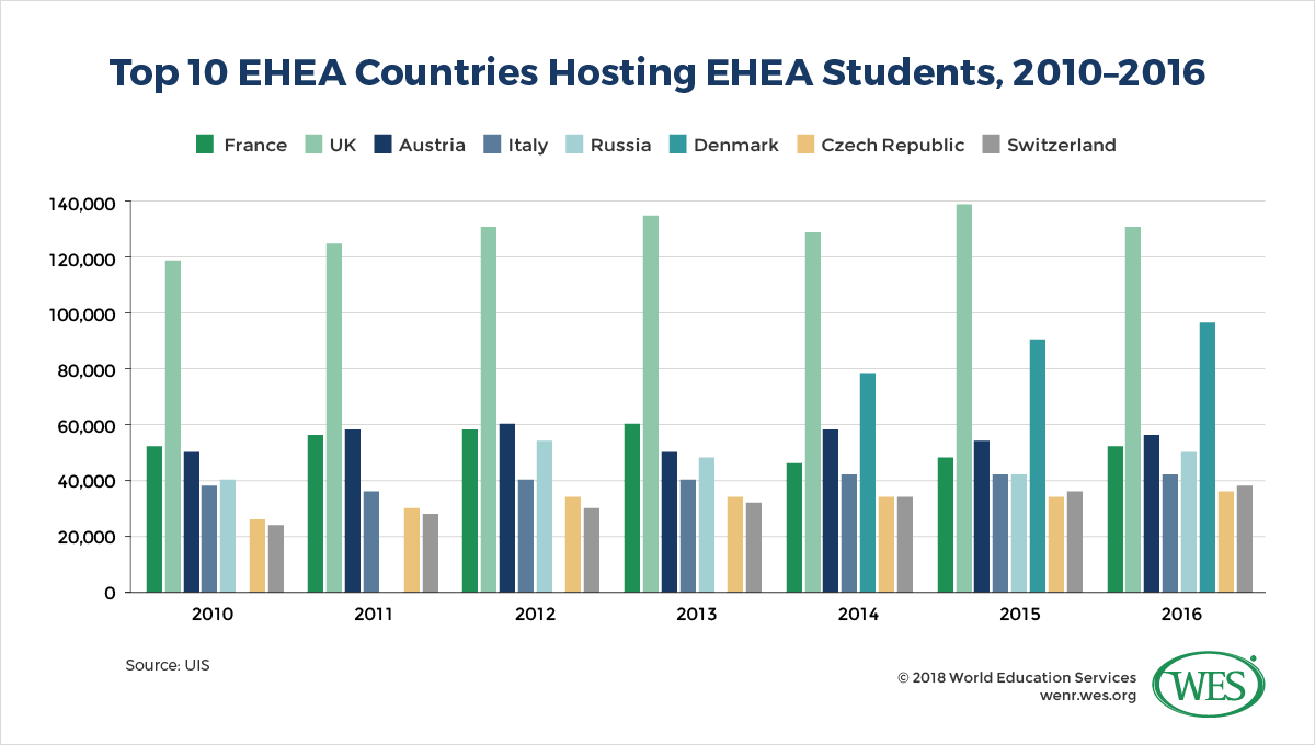 Student Mobility in the European Higher Education Area (EHEA) d4f9e75bf19a