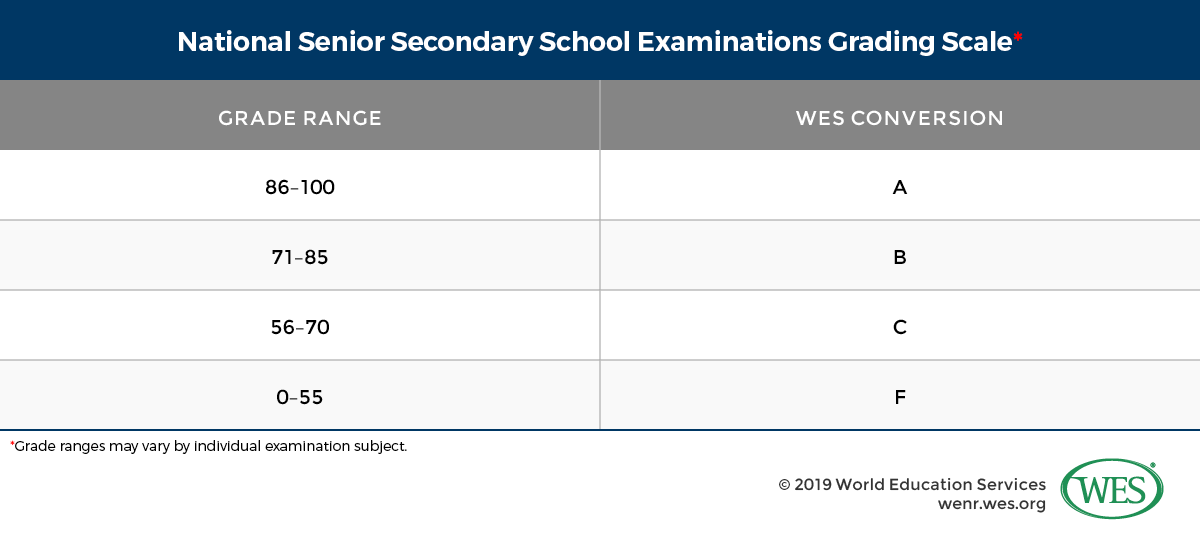 Education in Indonesia Image 6: Table showing the National Senior Secondary School Examinations grading scale and WES conversion