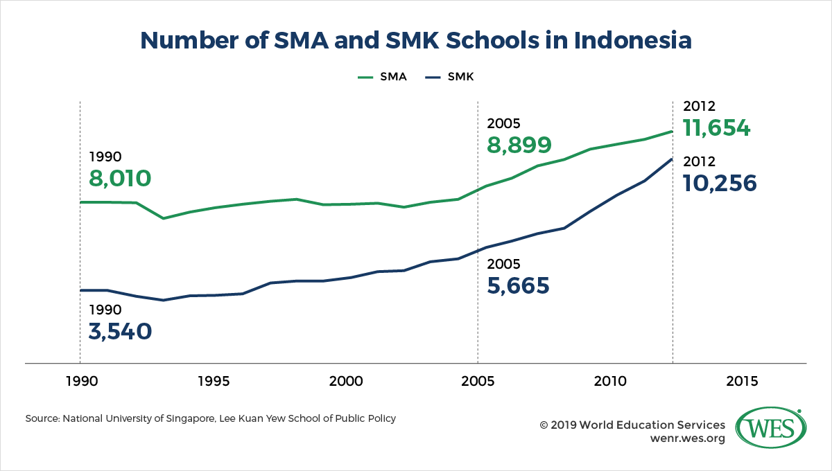 Education in Indonesia Image 7: Line chart showing the growth of SMA and SMK schools in Indonesia between 1990 and 2015