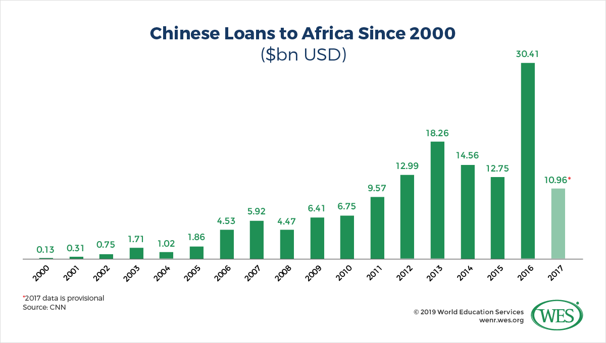 New Benefactors? How China and India are Influencing Education in Africa Image 1: Bar chart showing annual loans from China to Africa since 2000