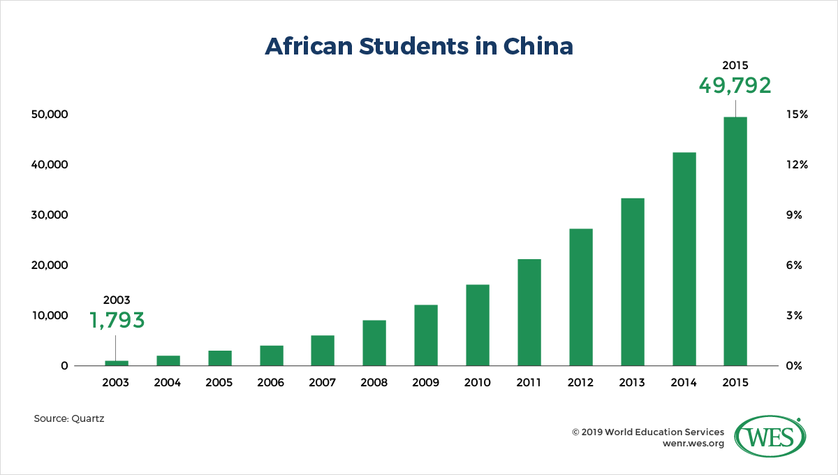New Benefactors? How China and India are Influencing Education in Africa Image 4: Bar chart showing the number of African students studying in China by year