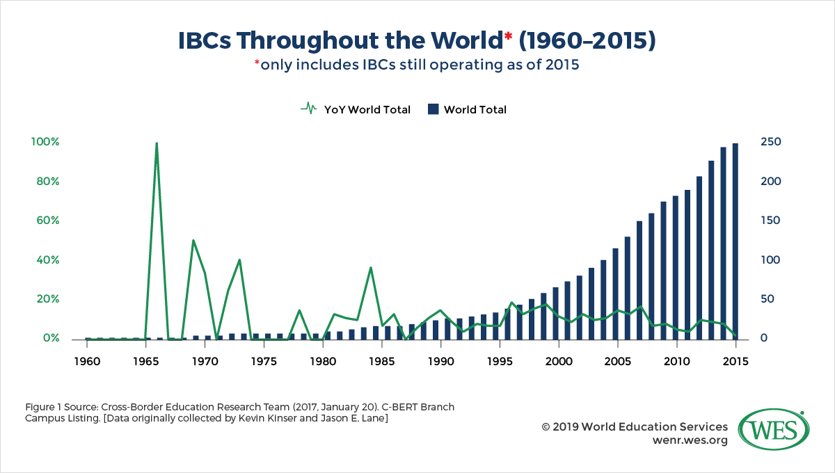 Transnational Education and Globalization: A Look into the Complex Environment of International Branch Campuses image 1: chart showing IBCs throughout the world (1960-2015)