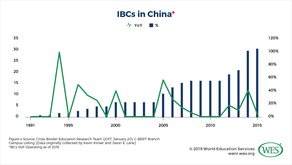 International Branch Campuses Part Two: China and the United Arab Emirates image 4: graph showing IBCs in China