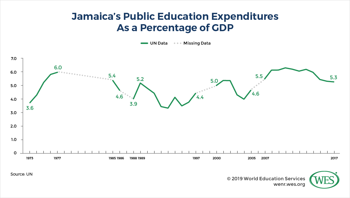 Education in Jamaica image 2: line chart showing Jamaica's public education expenditures as a percentage of GDP