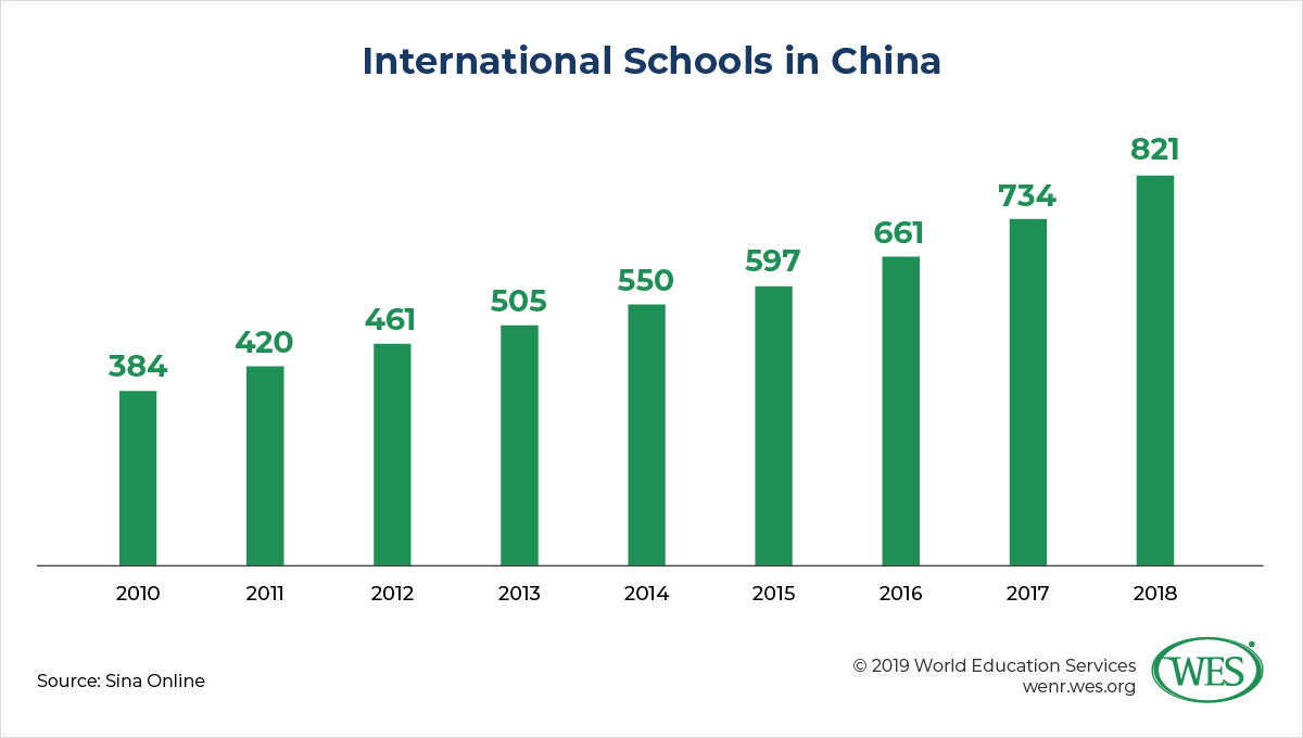 Education in China image 14: chart showing the number of international schools in China steadily increasing from 2010 to 2018