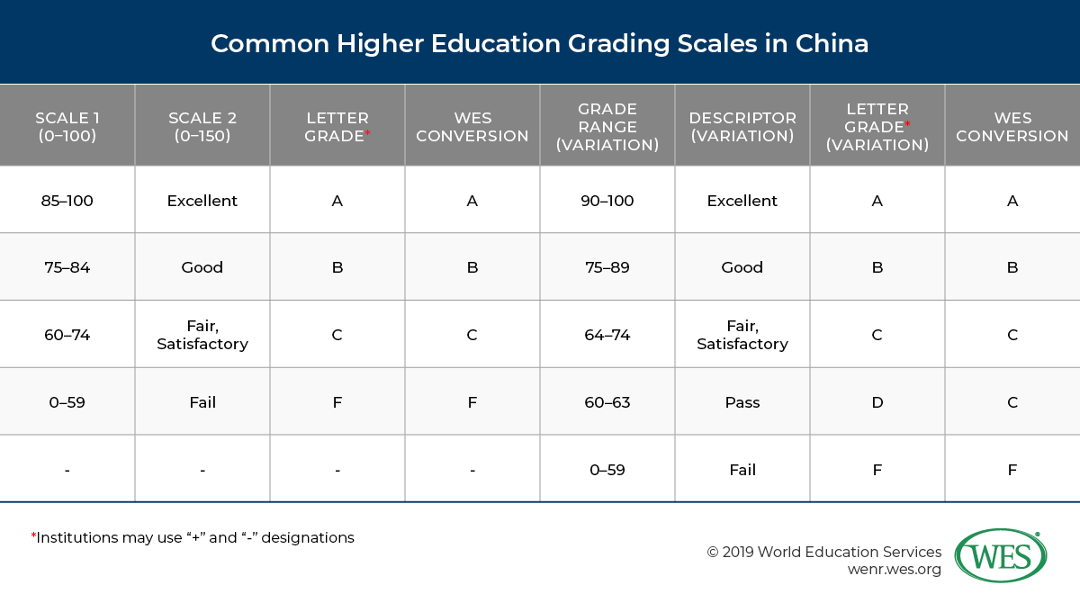 Education in China image 16: the common higher education grading scales in China with WES conversion