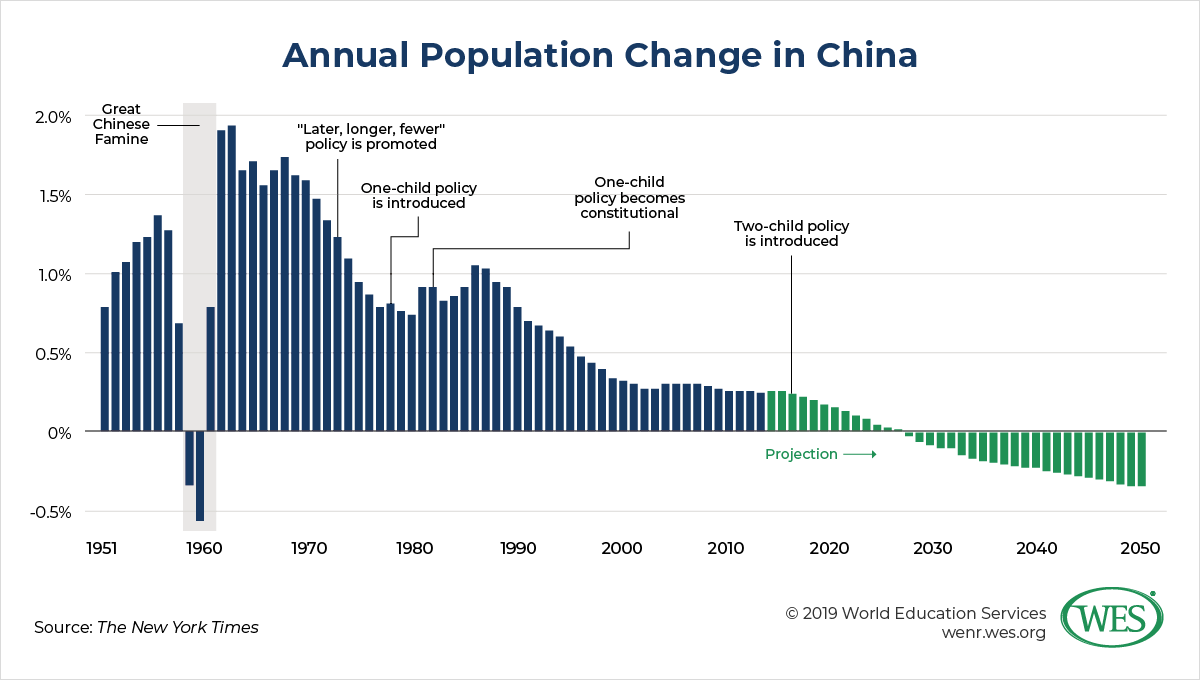 Education in China image 2: chart showing the annual population change in China largely declining following introduction of the one-child policy