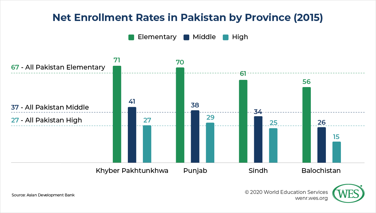Education in Pakistant image 3: bar chart showing new enrollment rates in Pakistan by province