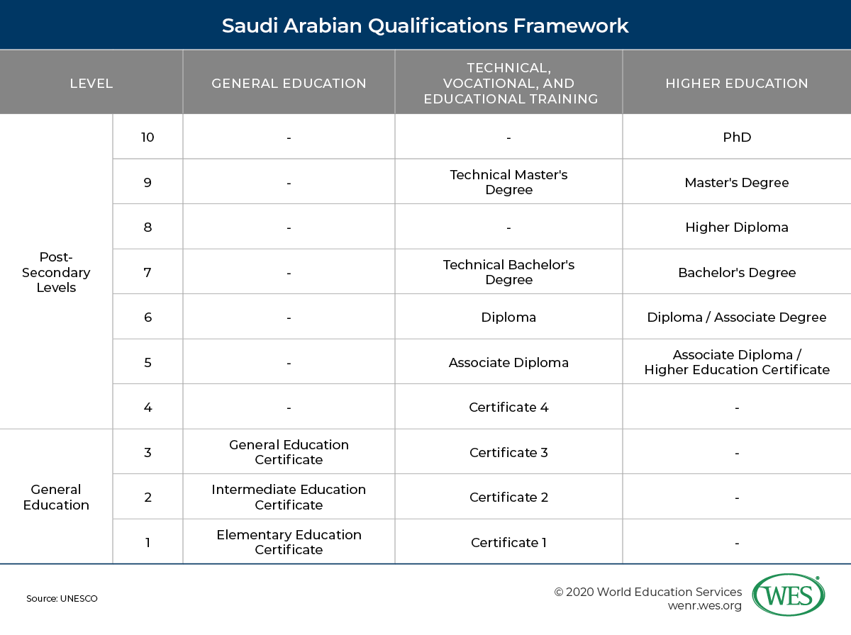 Education in Saudi Arabia image 7: Saudi Arabian qualification framework for general education and post-secondary levels