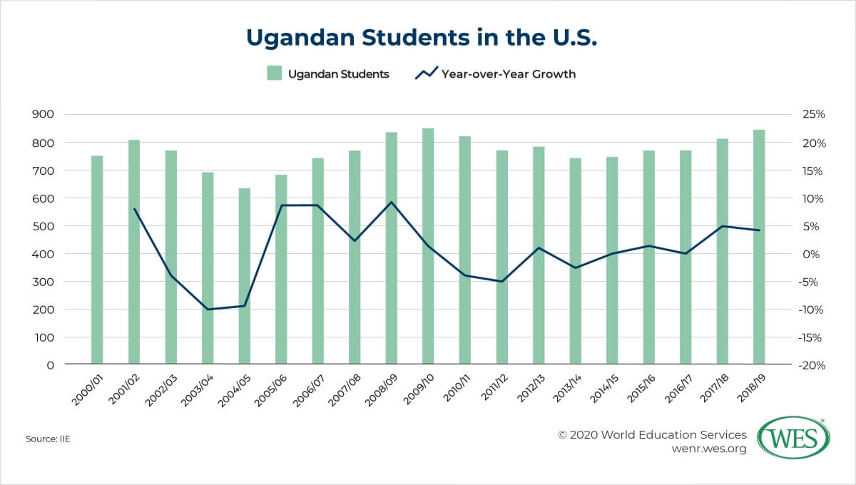 Education in Uganda Image 4: Chart showing annual number and growth of Ugandan students in the U.S.