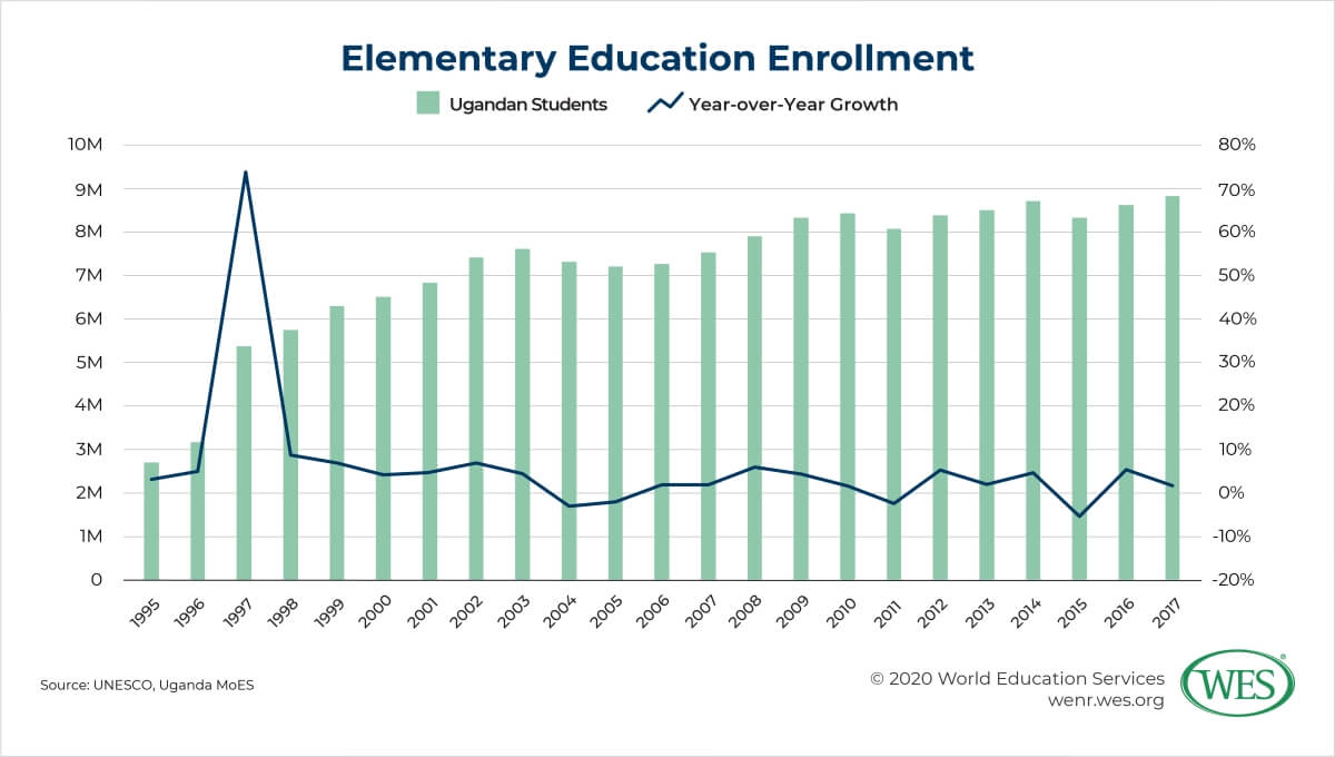 Education in Uganda Image 6: Chart showing annual number and growth of elementary enrollment in Uganda