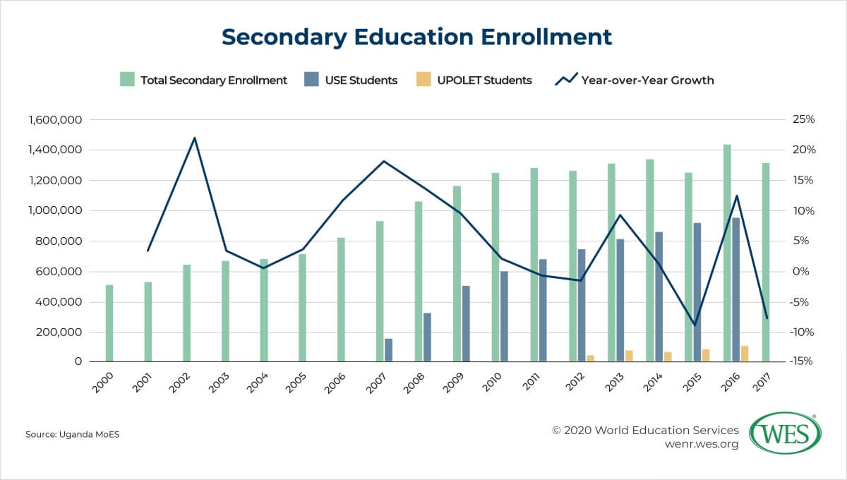 Education in Uganda Image 7: Chart showing annual number and growth of secondary education enrollment in Uganda