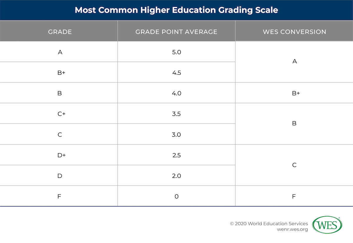 Education in Uganda Image 11: Table showing most common higher education grading scale