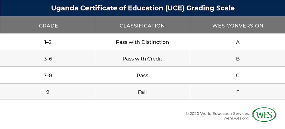 Education in Uganda Image 8: Table showing Uganda Certificate of Education grading scale