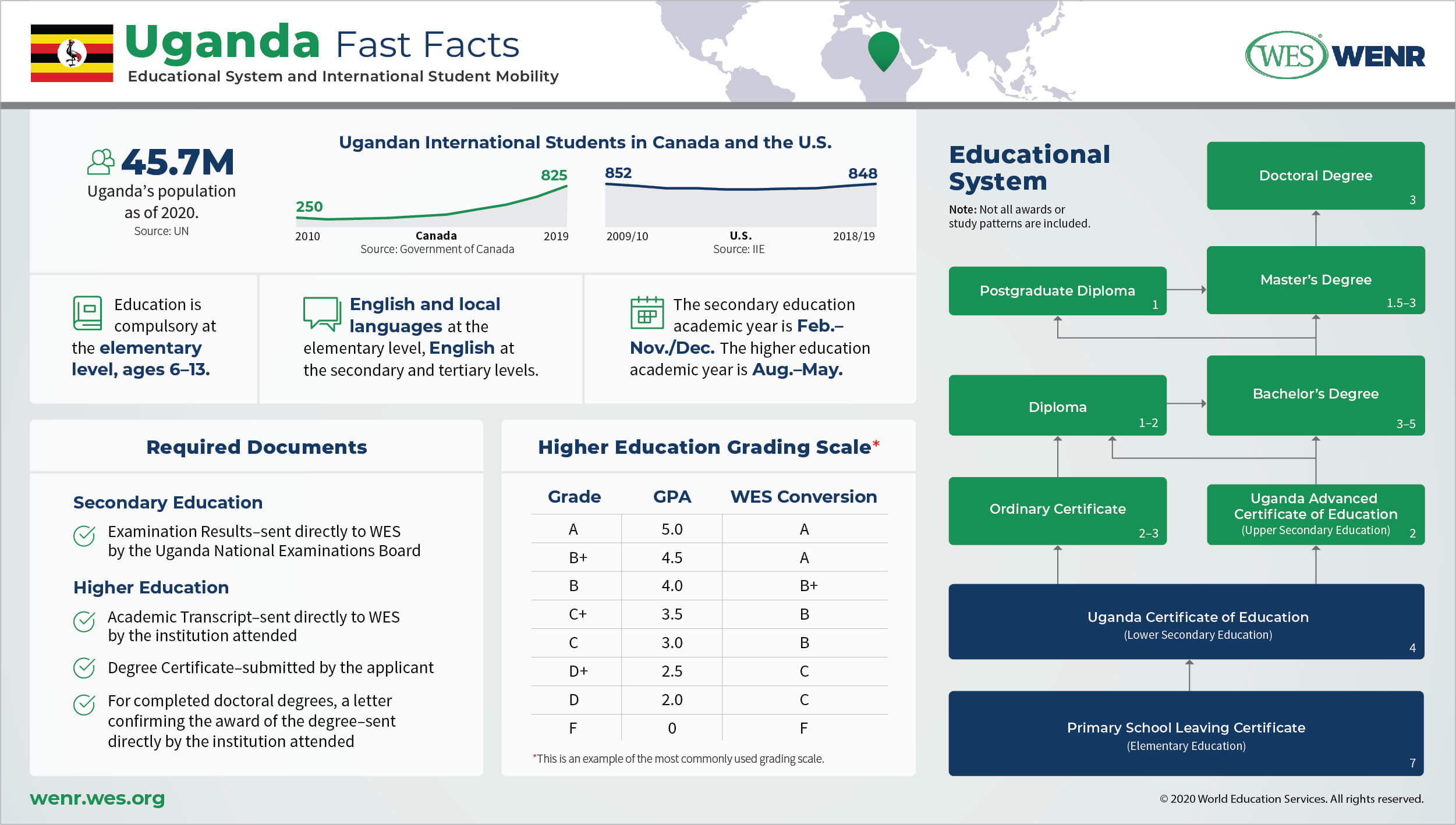 Education in Uganda Infographic: Fast facts on Uganda's educational system and international student mobility