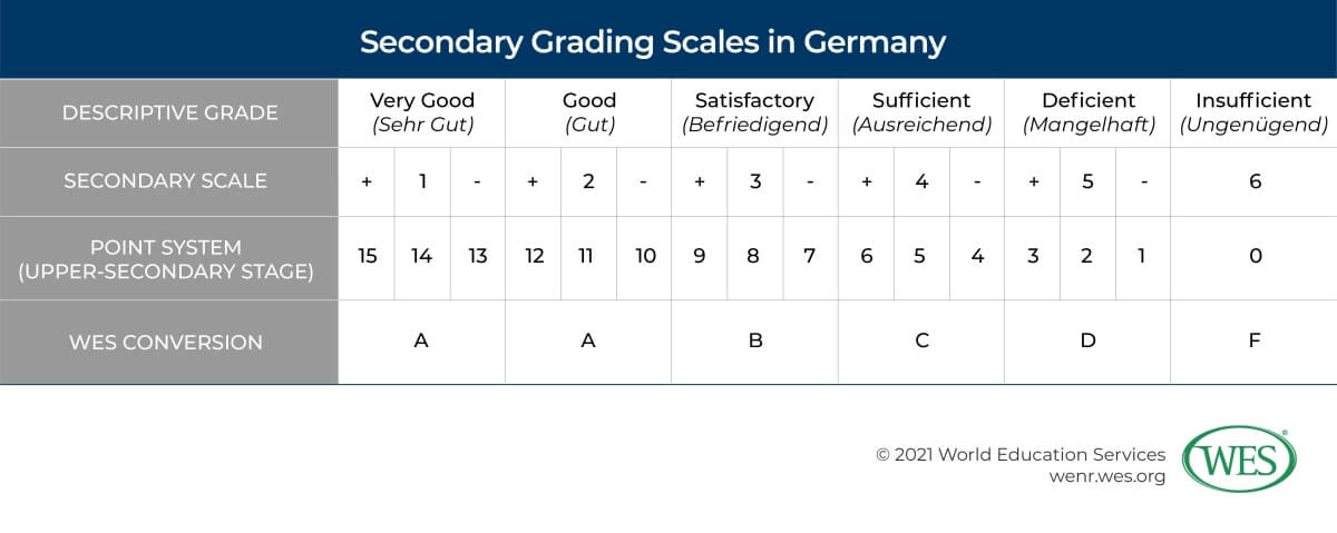 Education in Germany Image 5: Table showing common secondary grading scales in Germany