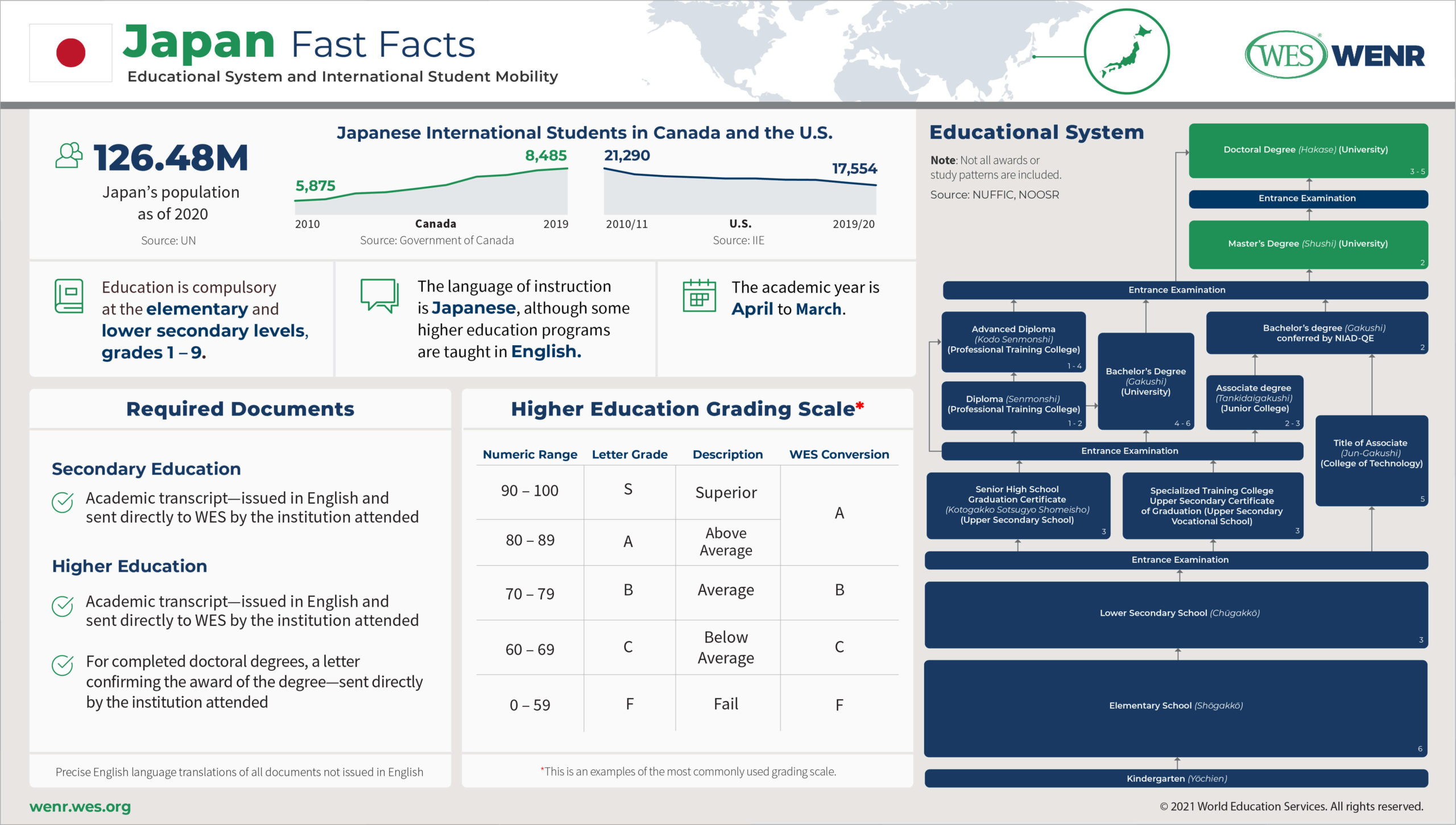 Education in Japan Infographic: Fast facts on Japan's educational system and international student mobility